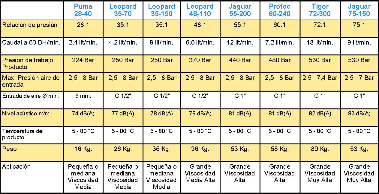 tabla airless