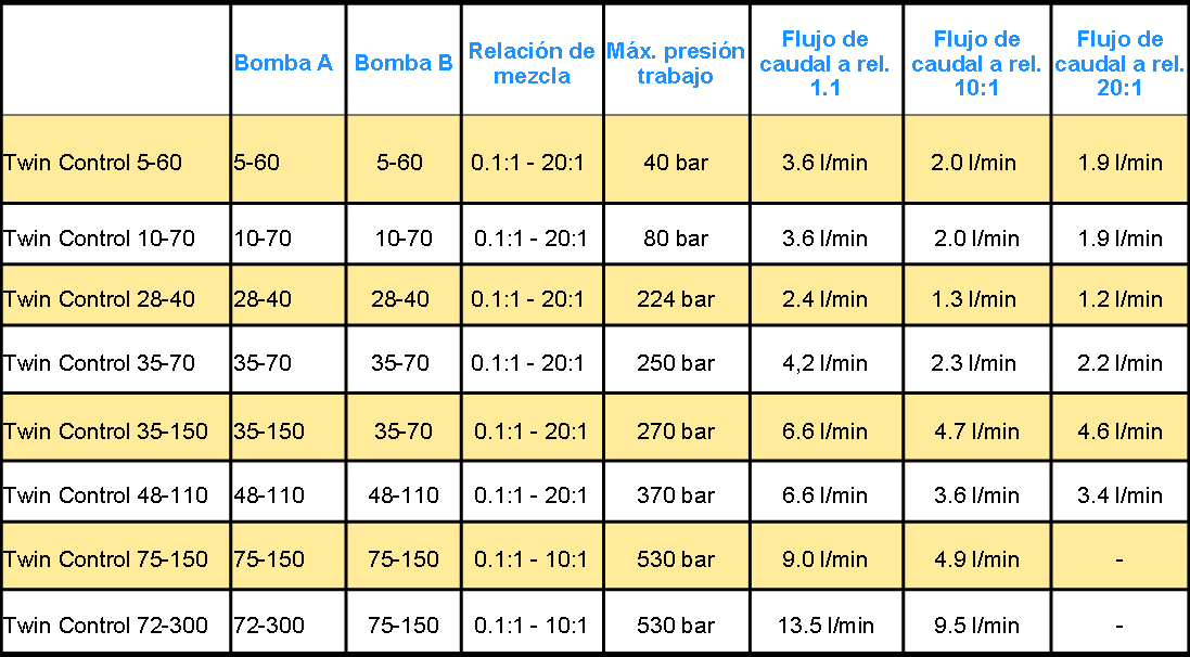 tabla mezcla 2k